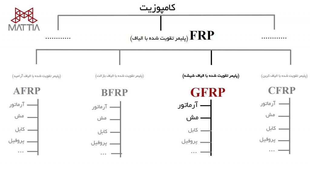 نمودار درختی کلیه محصولات FRP و جایگاه محصولات GFRP و میلگرد FRP