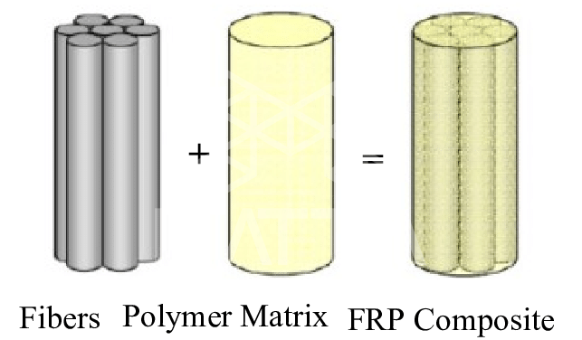 مجموعه فیبر با رزین و یا پلیمر میلگرد FRP را تشکیل می دهند