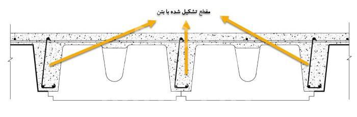 جزییات سقف وافل دو طرفه حداکثر دهانه سقف وافل و مجوف دال های مجوف (سقف یوبوت، سقف کوبیاکس و سقف بابل دک