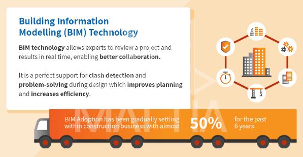 فناوری مدل سازی اطلاعات ساختمان BIM Building Information Modelling Technology بیم چیست