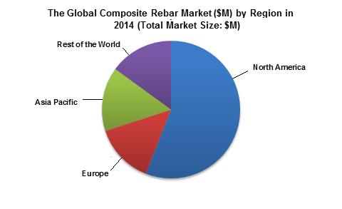 نمودار مصرف میلگرد های GFRP را به تفکیک مناطق مختلف جهان در سال 2014 نمایش می دهد. بررسی مزایا و معایب میلگرد GFRP نسبت به میلگرد فولادی