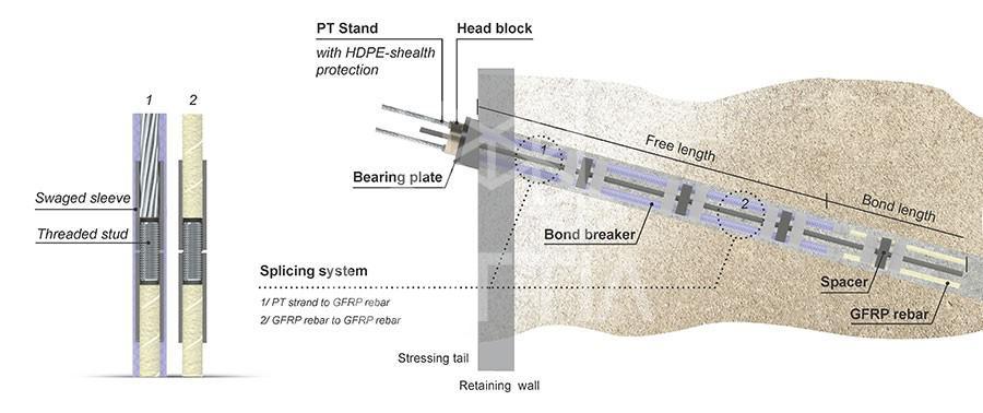 انکراژ خاک یا پایدارسازی گود روش مهارگذاری چیست؟ soil anchors