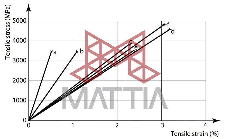 منحنی تنش کرنش الیاف توانده معمولی (a) کربن مدول بالا، (b) کربن مقاومت بالا، (c) آرامید، (d) شیشه S ، (e) شیشه E، (f) بازالت آشنایی با الیاف کامپوزیت های پلیمری FRP