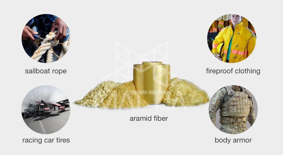 الیاف آرامید Aramid fibers انواع الیاف آرامید به همراه ویژگی ها و کاربردها و