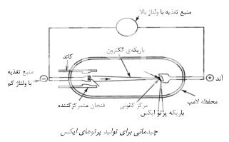 تست یا آزمون پرتونگاری غیر مخرب مواد در پرتونگاری صنعتی - آزمون پرتونگاری با منابع پرتو ایکس و گاما و برهم کنش آنها با ماده - چیدمان برای تولید پرتوهای ایکس