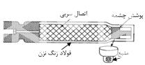 تست یا آزمون پرتونگاری غیر مخرب مواد در پرتونگاری صنعتی - آزمون پرتونگاری با منابع پرتو ایکس و گاما و برهم کنش آنها با ماده - تجهیزات پرتو گاما و منبع ایزوتوپ