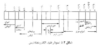 نمودار طیف الکترومغناطیس در آزمون پرتونگاری صنعتی